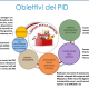 Obiettivi del PID
